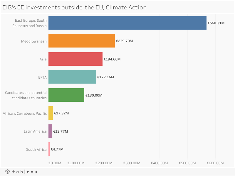 EIB's EE investments outside  the EU, Climate Action