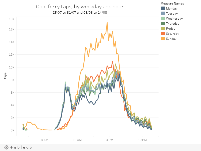 Opal ferry taps; by weekday and hour25-07 to 31/07 and 08/08 to 14/08
