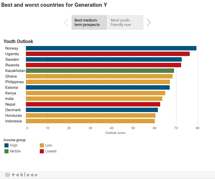 Best and worst countries for Generation Y