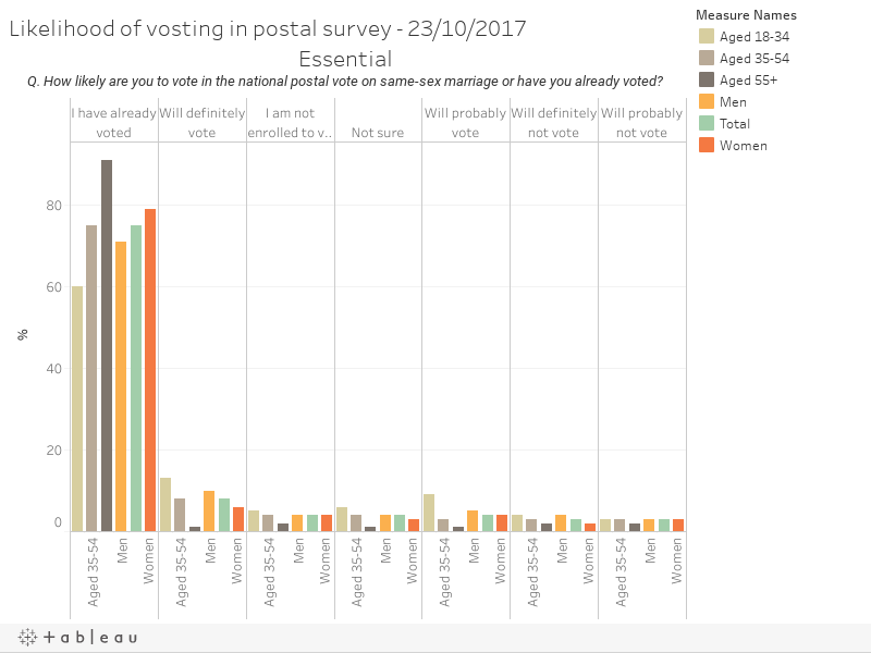 Likelihood of vosting in postal survey - 23/10/2017EssentialQ. How likely are you to vote in the national postal vote on same-sex marriage or have you already voted?