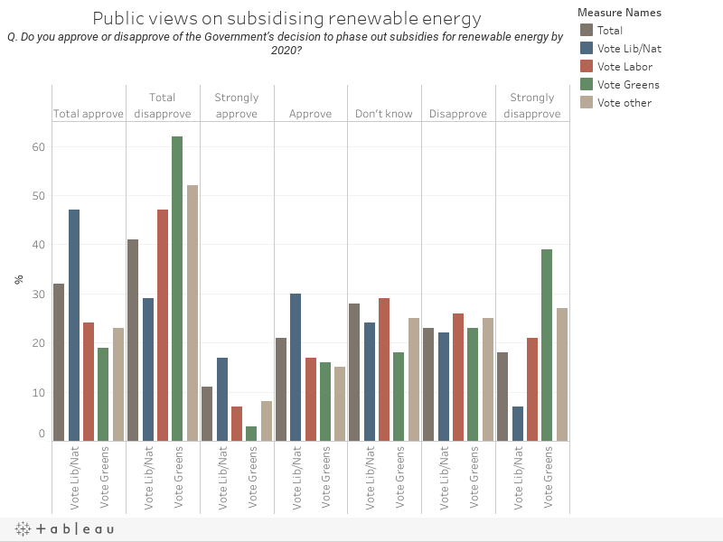 Public views on subsidising renewable energyQ. Do you approve or disapprove of the Government's decision to phase out subsidies for renewable energy by 2020?