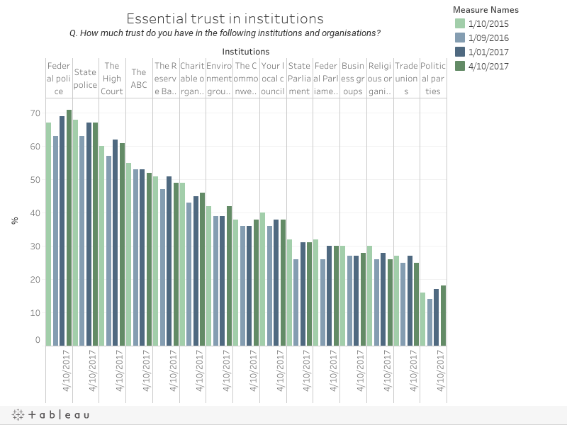 Essential trust in institutionsQ. How much trust do you have in the following institutions and organisations?