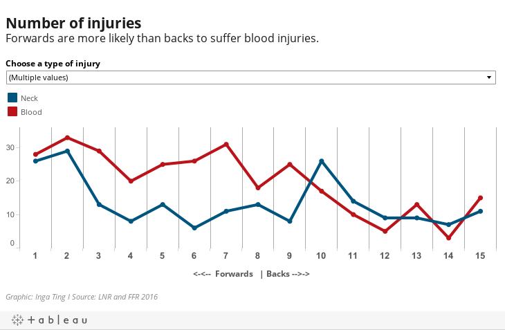 Study Reveals Rugby Union S Most Dangerous Positions Stuff Co Nz