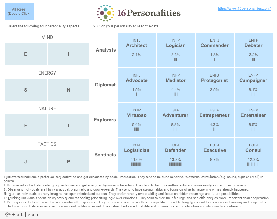 https://public.tableau.com/static/images/16/16Personalities/1/1.png