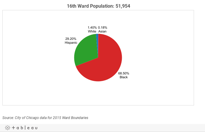 16th Ward Demographics