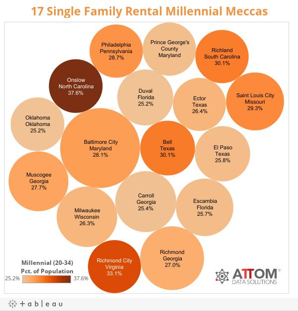 17 Single Family Rental Millennial Meccas
