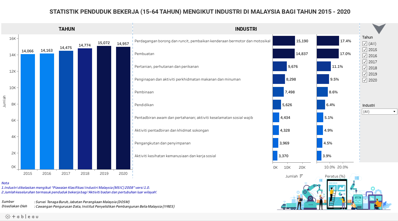 STATISTIK PENDUDUK BEKERJA (15-64 TAHUN) MENGIKUT INDUSTRI DI MALAYSIA BAGI TAHUN 2015 - 2020