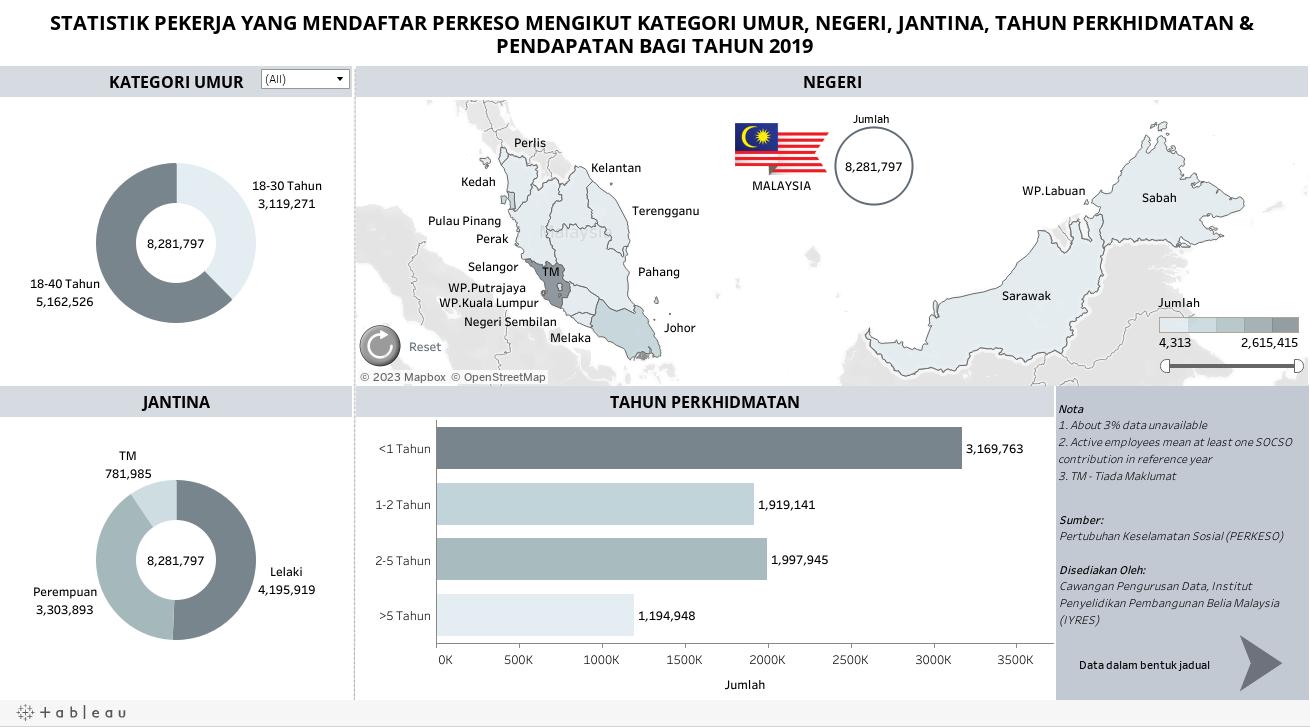 STATISTIK PEKERJA YANG MENDAFTAR PERKESO MENGIKUT JANTINA, UMUR & NEGERI DI SELURUH MALAYSIA BAGI TAHUN 2018 & 2019