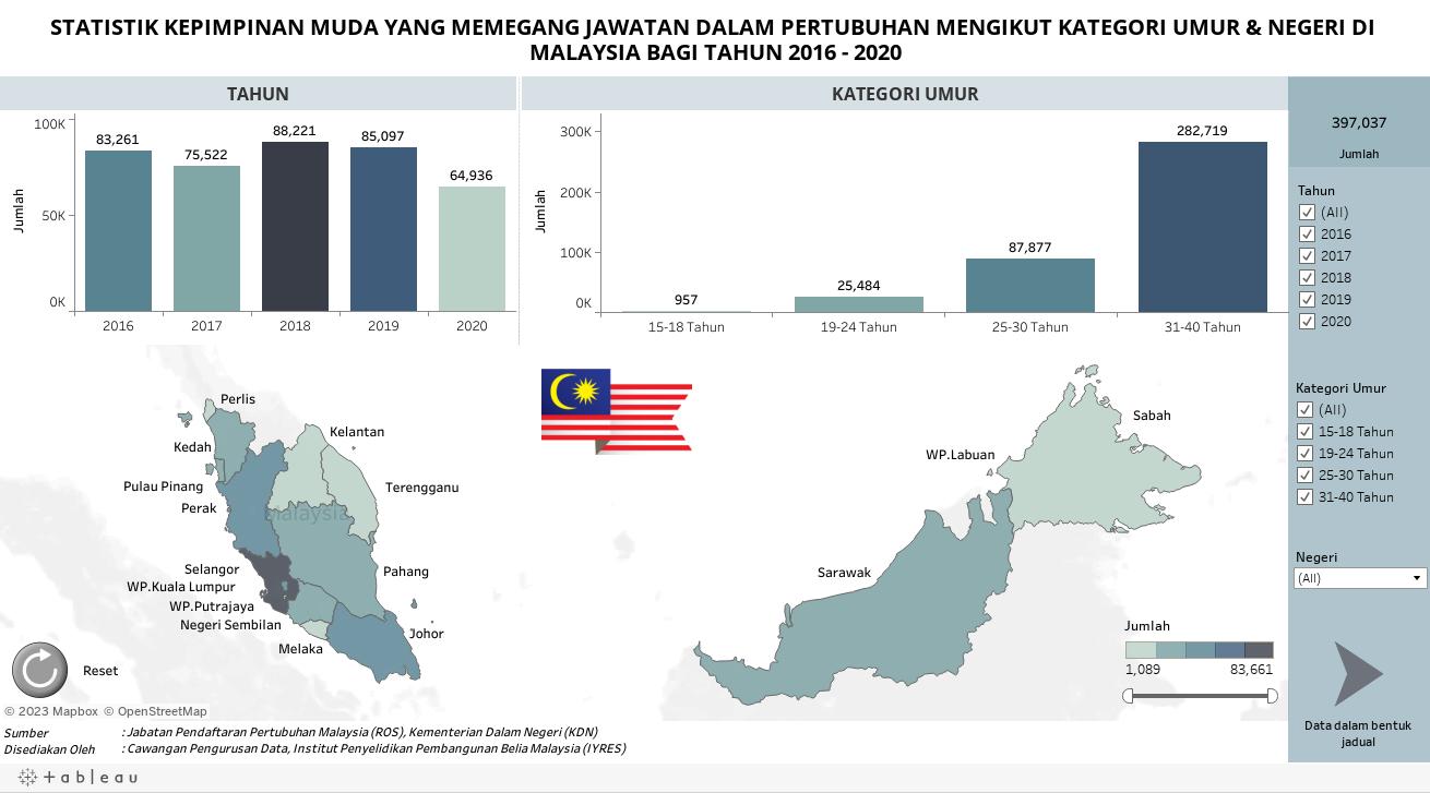 STATISTIK KEPIMPINAN MUDA YANG MEMEGANG JAWATAN DALAM PERTUBUHAN MENGIKUT KATEGORI UMUR & NEGERI DI MALAYSIA BAGI TAHUN 2016 - 2020