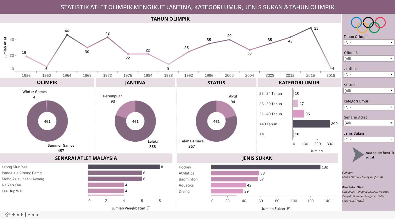 STATISTIK ATLET OLIMPIK MENGIKUT JANTINA, KATEGORI UMUR, JENIS SUKAN & TAHUN OLIMPIK