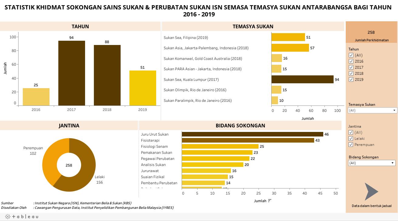STATISTIK KHIDMAT SOKONGAN SAINS SUKAN & PERUBATAN SUKAN ISN SEMASA TEMASYA SUKAN ANTARABANGSA BAGI TAHUN 2015 - 2019