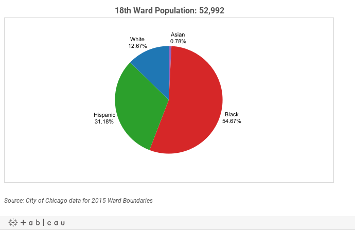 18th Ward Demographics