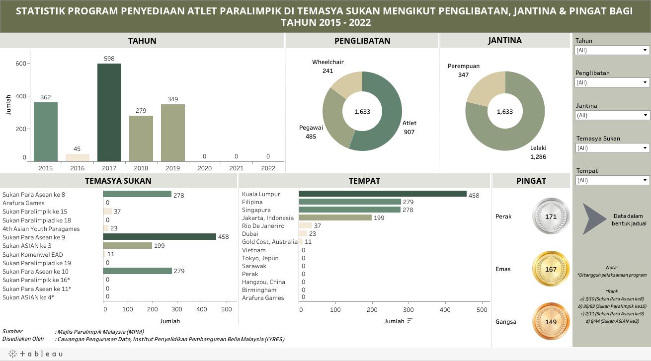 STATISTIK PROGRAM PENYEDIAAN ATLET PARALIMPIK DI TEMASYA SUKAN MENGIKUT PENGLIBATAN, JANTINA & PINGAT BAGI TAHUN 2015 - 2022