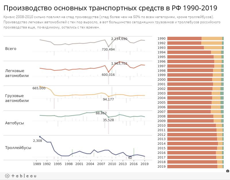 Производство основных транспортных средств в РФ 1990-2019