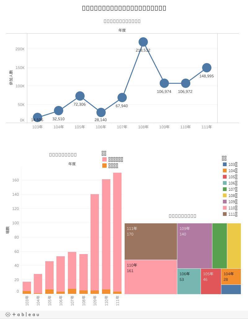 桃園市原住民族體育及文化社教活動視覺化圖表