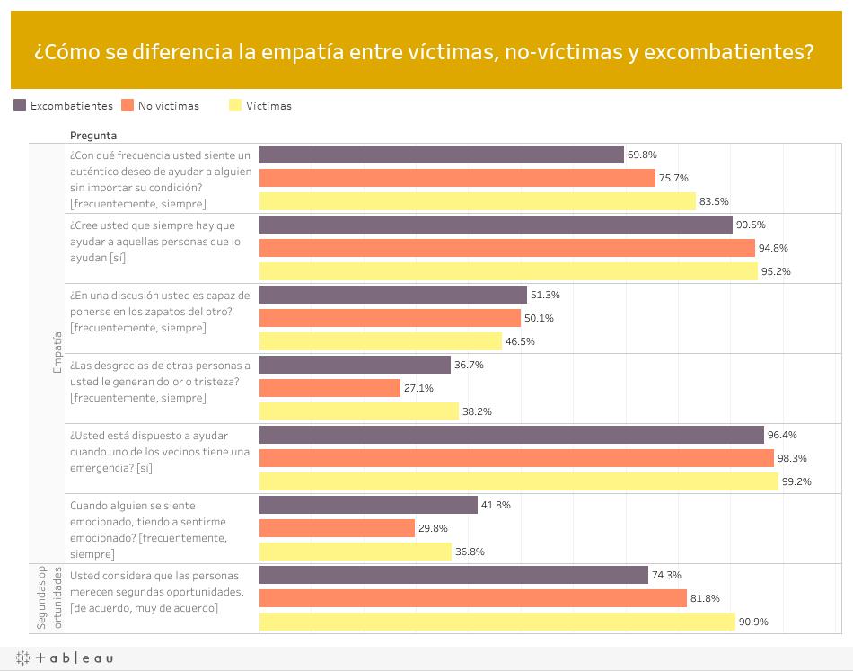 ¿Cómo se diferencia la empatía entre víctimas, no-víctimas y excombatientes?