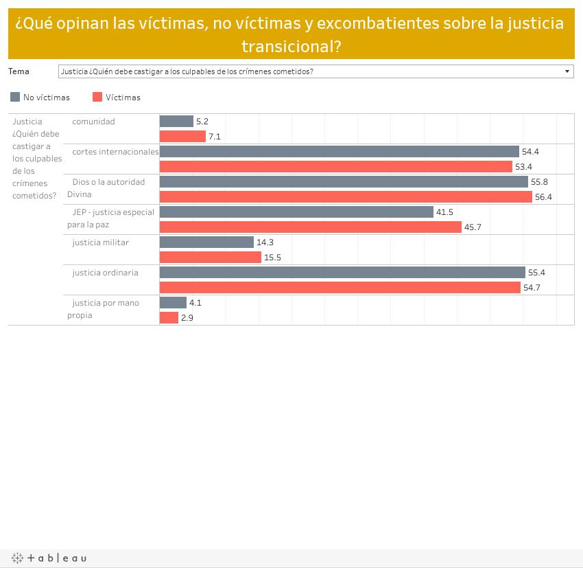 ¿Qué opinan las víctimas, no víctimas y excombatientes sobre la justicia transicional?