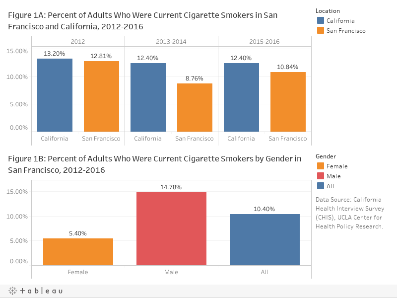 1. Current Cigarette Smokers among Adults