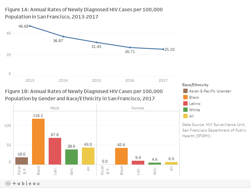 1. Annual Rates of Newly Diagnosed HIV Cases per 100,000 Population