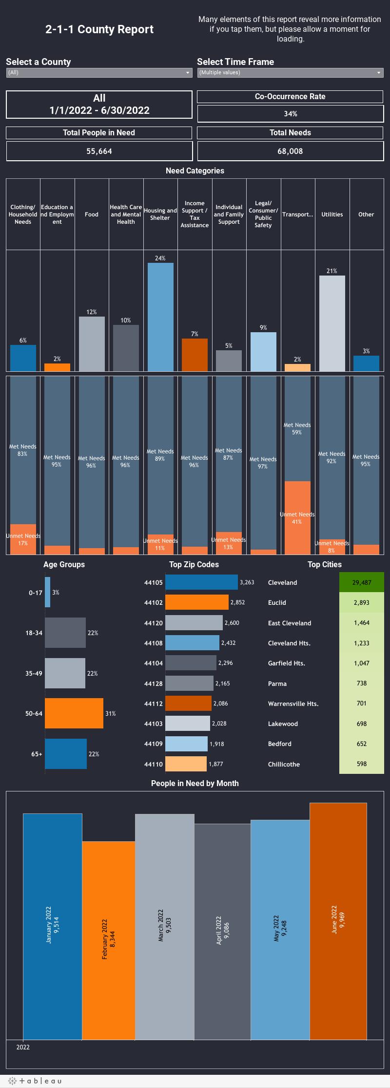 County Report Dashboard