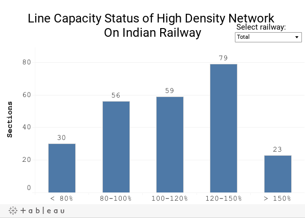 Line Capacity Status of High Density Network On Indian Railway