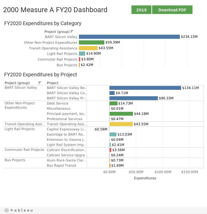 2000 Measure A FY20 Dashboard