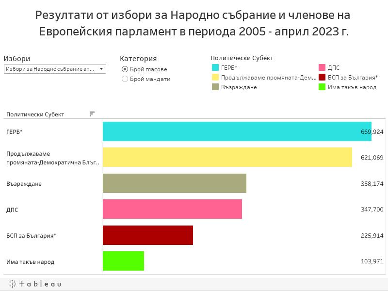 Резултати от избори за Народно събрание и членове на Европейския парламент в периода 2005 - юли 2021 г.