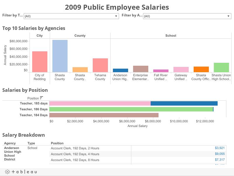 Public Employee Salaries - Redding Record Searchlight