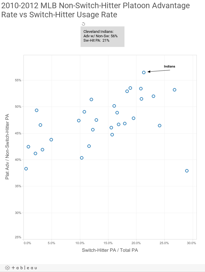 2010-2012 MLB Non-Switch-Hitter Platoon Advantage Rate vs Switch-Hitter Usage Rate