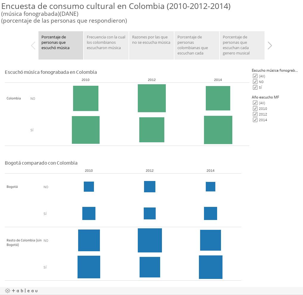 Información sobre consumo de música fonograbada en Colombia (2010-2012-2014)Encuesta de consumo cultural nacional (DANE)