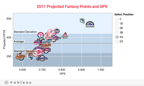2011 Projected Fantasy Points and OPS