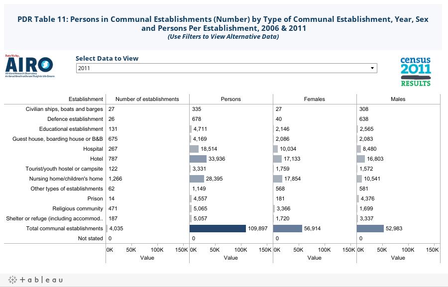 Central Statistics Office Population: