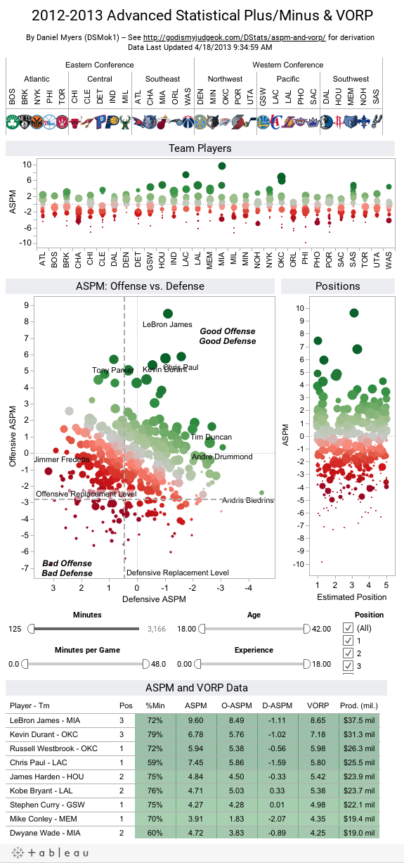 2012-2013 Advanced Statistical Plus/Minus & VORP