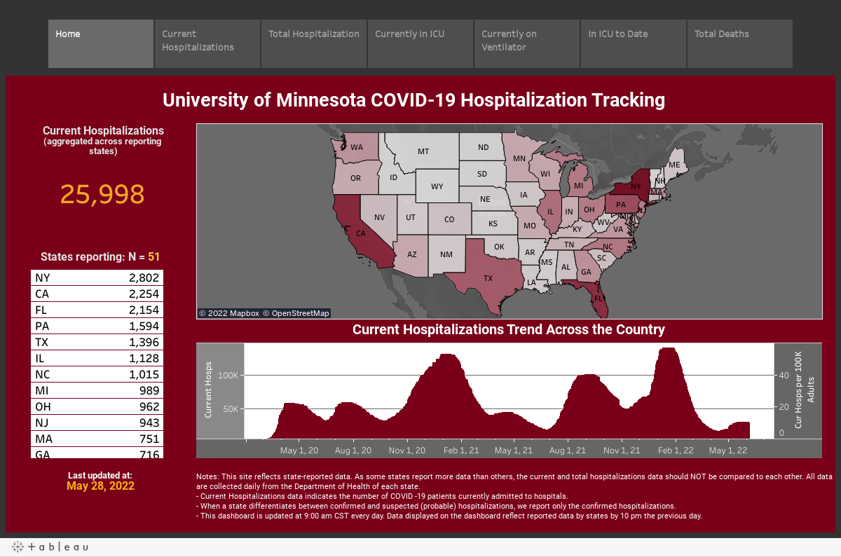 Covid 19 Hospitalization Tracking Project Carlson School Of Management