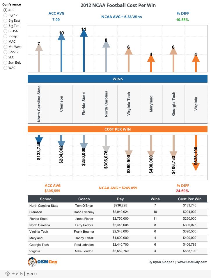 2012 NCAA Football Cost Per Win