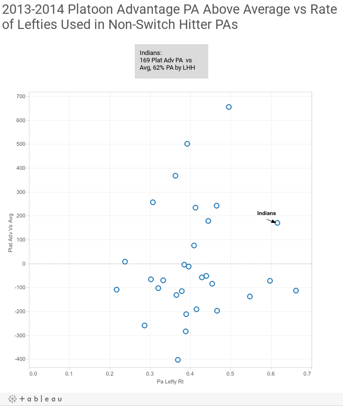 2013-2014 Platoon Advantage PA Above Average vs Rate of Lefties Used in Non-Switch Hitter PAs