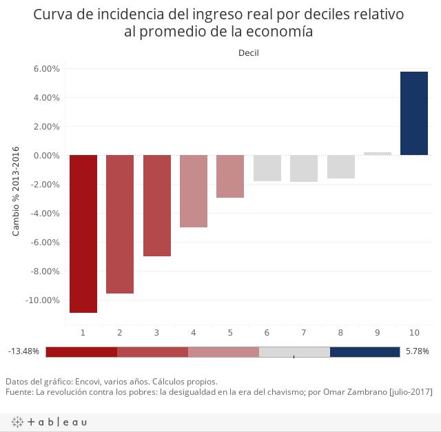 Curva de incidencia del ingreso real por deciles relativo al promedio de la economía