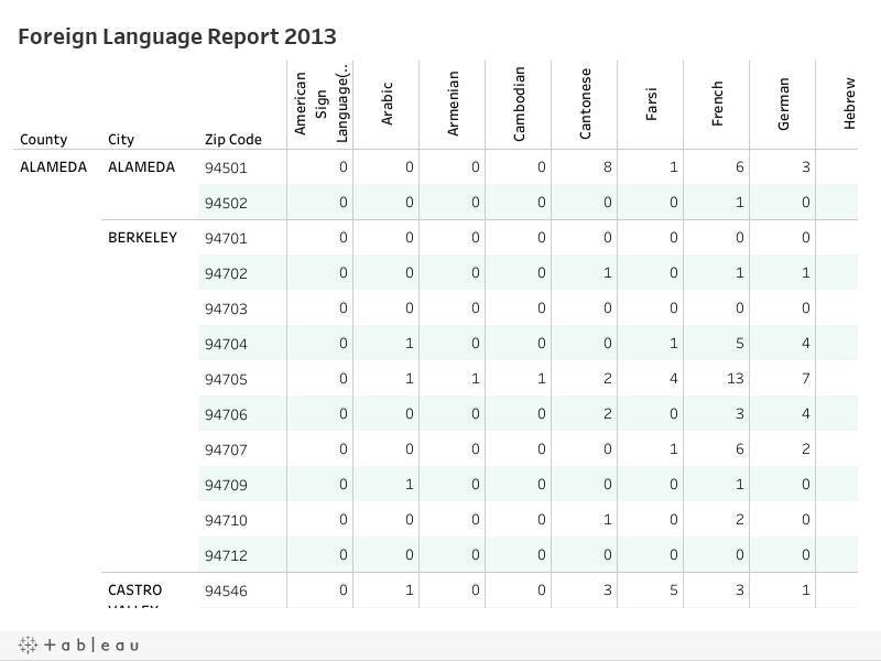 Foreign Language Report Workbok