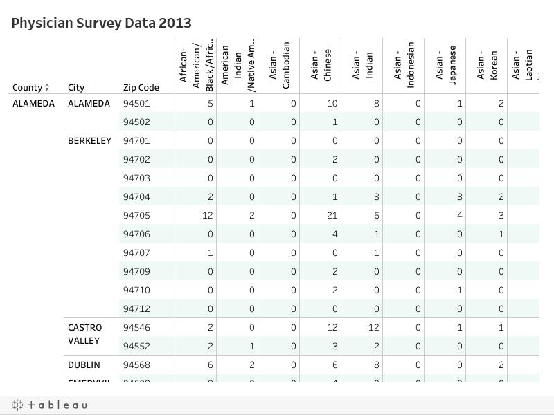 Survey Data 2013 Workbook