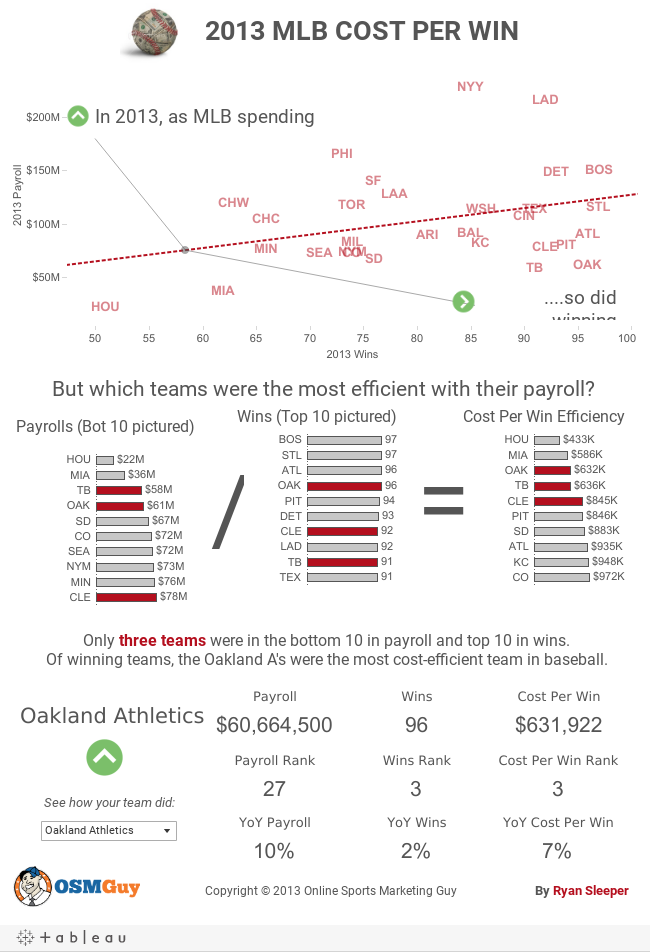 2013 MLB Cost Per Win