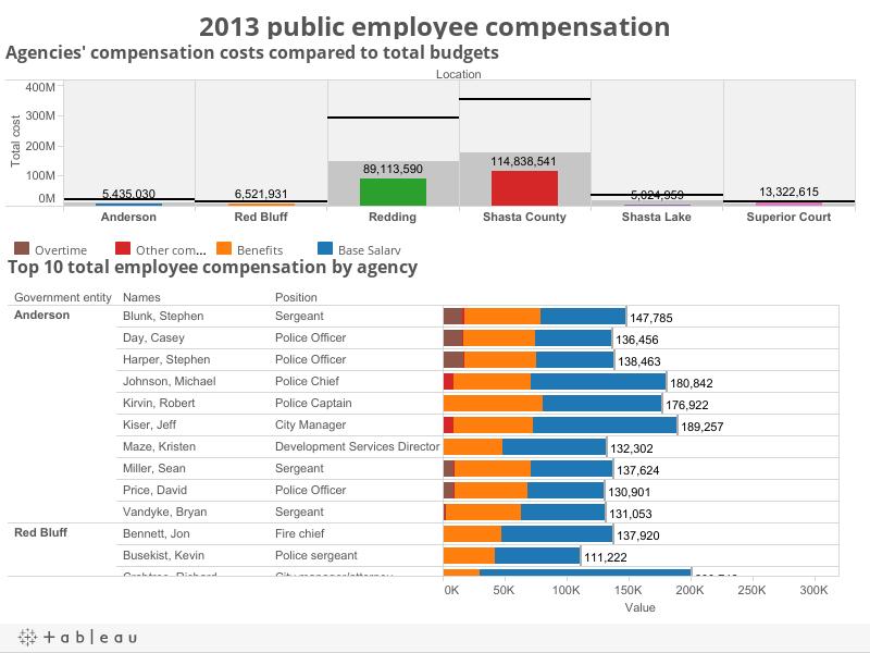 2013 public employee compensation
