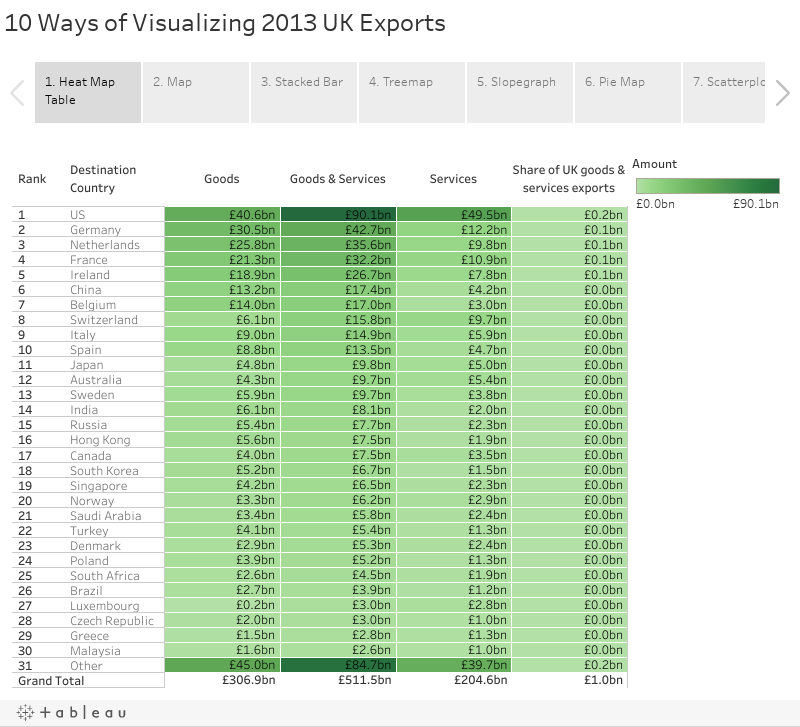 10 Ways of Visualizing 2013 UK Exports