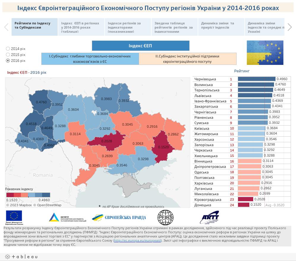 Індекс Євроінтеграційного Економічного Поступу регіонів України у 2014-2016 роках