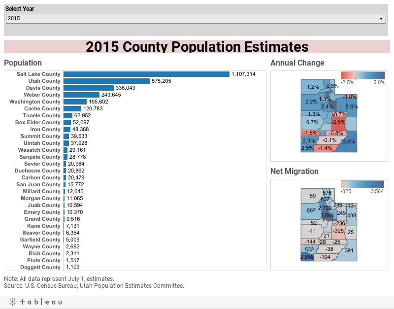 2015 County Population Estimates