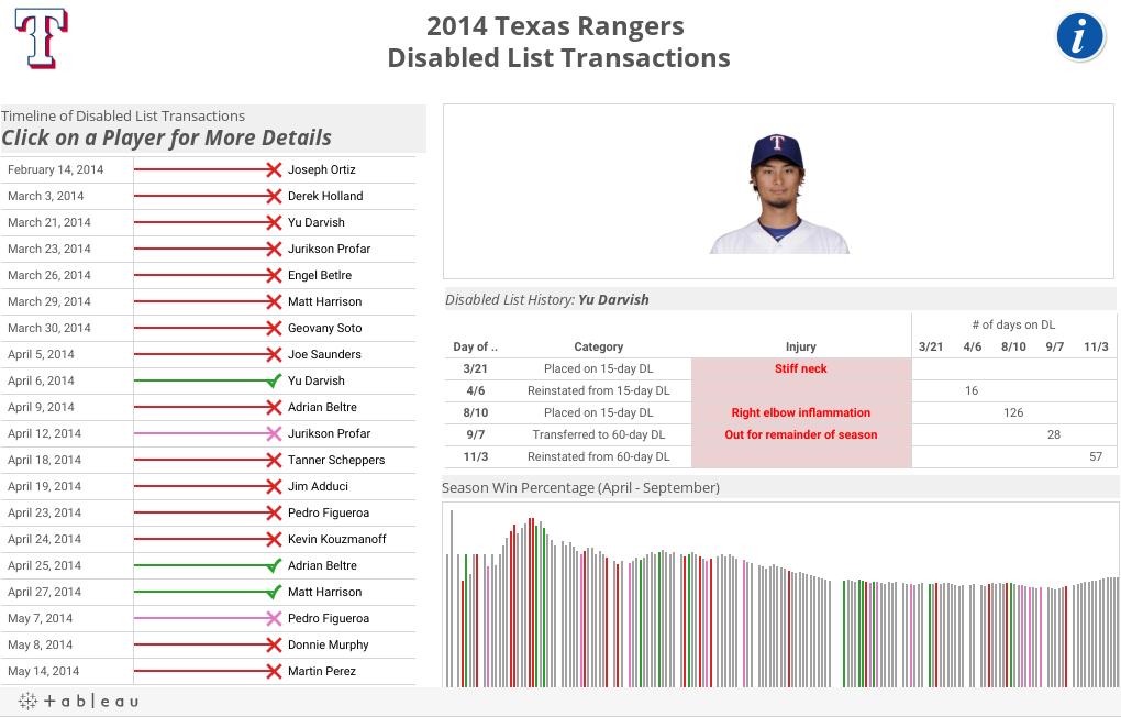 2014 Texas Rangers Disabled List Transactions