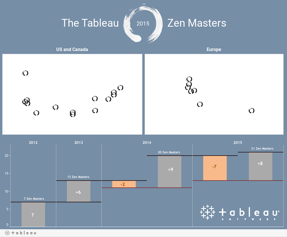 2015 Tableau Zen Masters