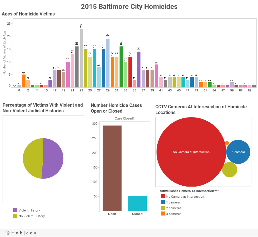 2015 Baltimore City Homicides
