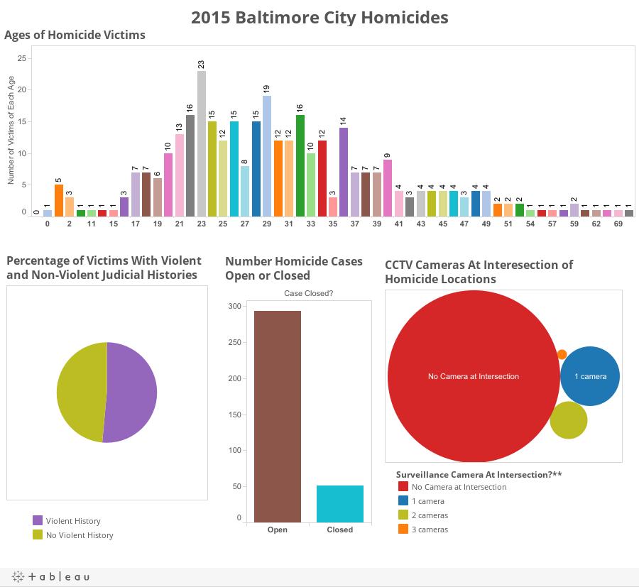 2015 Baltimore City Homicides