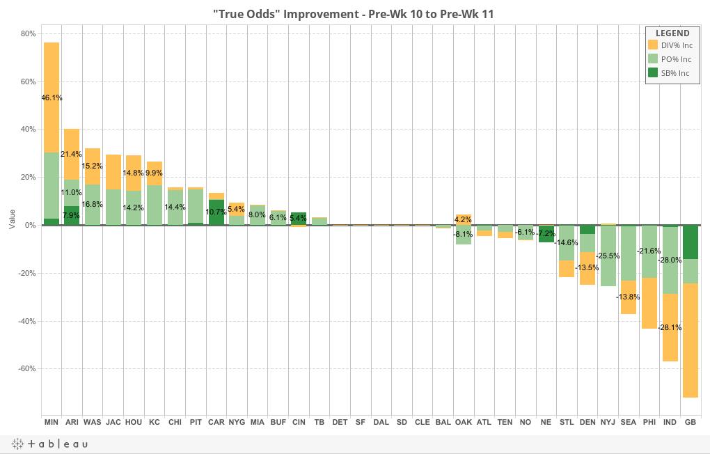 Weekly Improvement