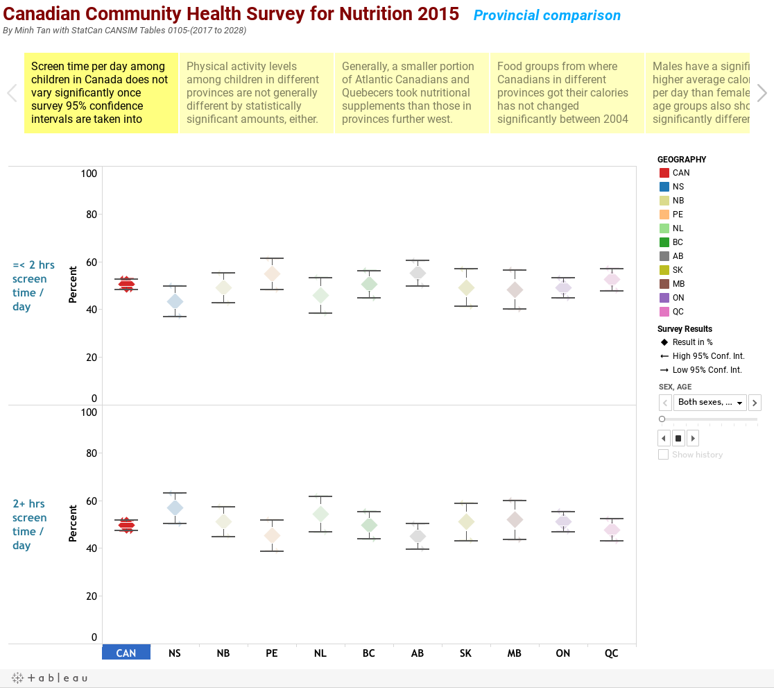 Canadian Community Health Survey for Nutrition 2015   Provincial comparisonBy Minh Tan with StatCan CANSIM Tables 0105-(2017 to 2028)
